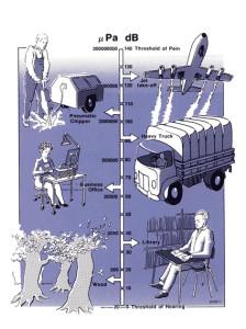 Ruido y Contaminación Acústica