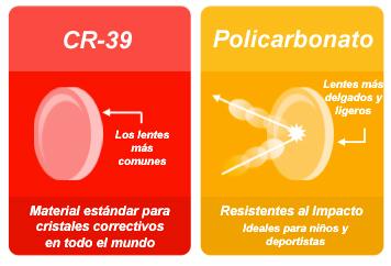 cd50252486 CR-39 o Policarbonato para mis Lentes? | Visión Salud